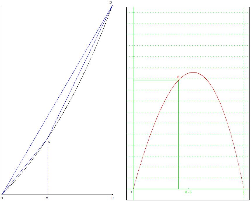 Aire variable d'un triangle